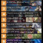 海外の反応 【2018年秋アニメ】期待度ランキングTOP10が発表される